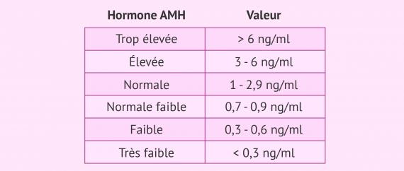 Valeurs de référence de l'hormone anti-müllérienne
