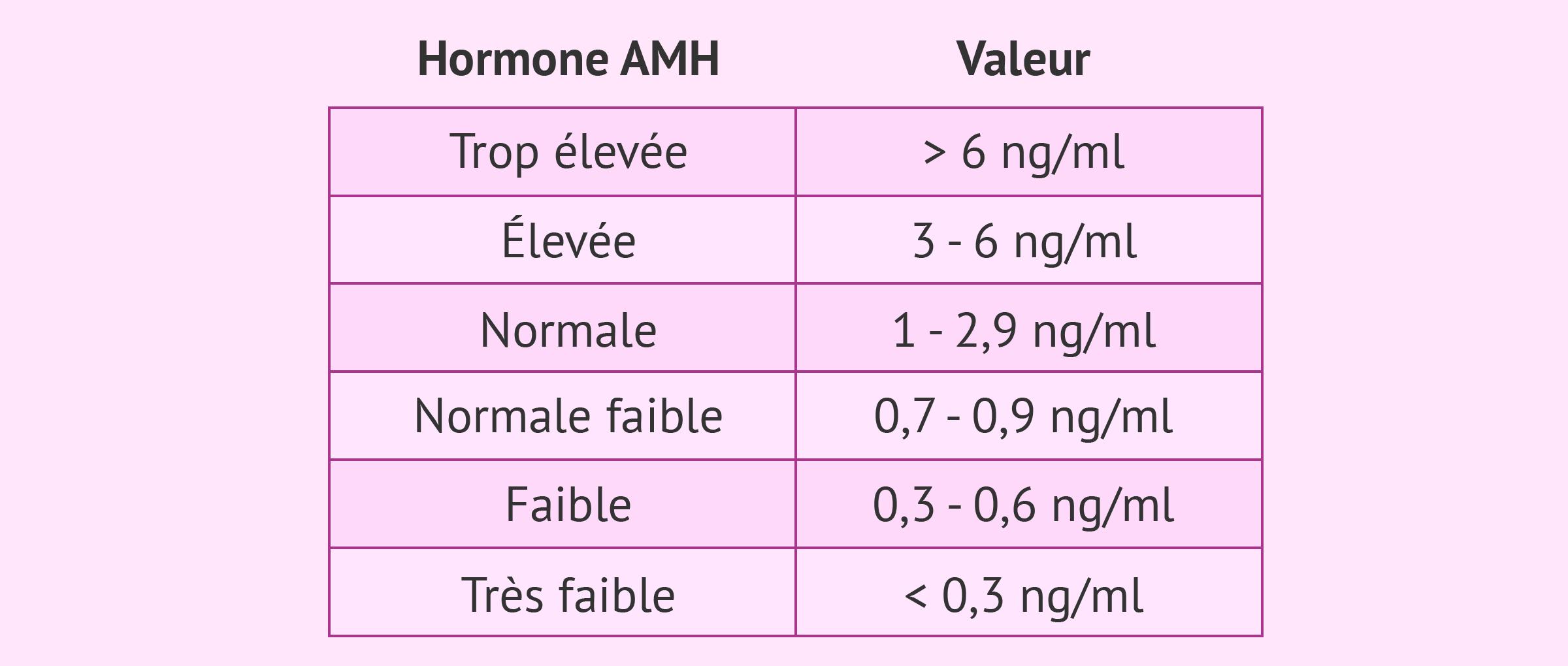 hormone mullerienne