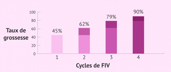 Taux de grossesse lors d'un cycle de FIV