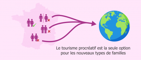 Le tourisme procréatif favorise la diversité des modèles familiaux en France