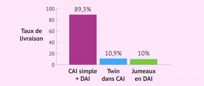Imagen: Taux de naissances simples et gémellaires en IA
