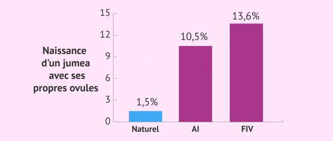 Statistiques de grossesse gémellaire