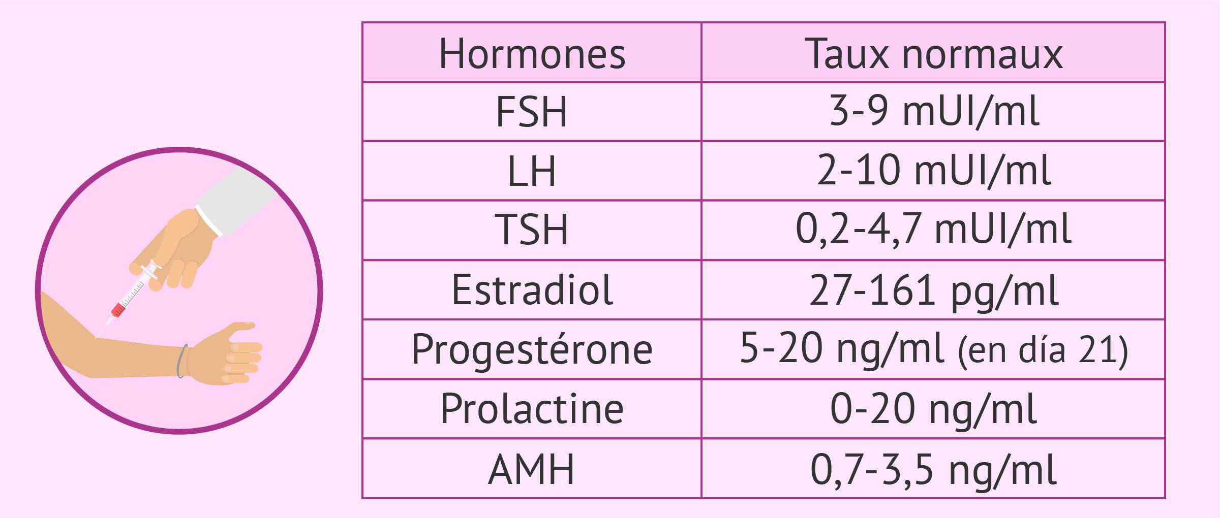 Taux hormonaux chez la femme