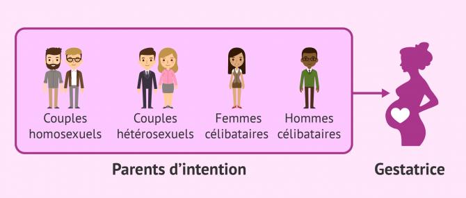 La gestation pour autrui (GPA) en France: définition