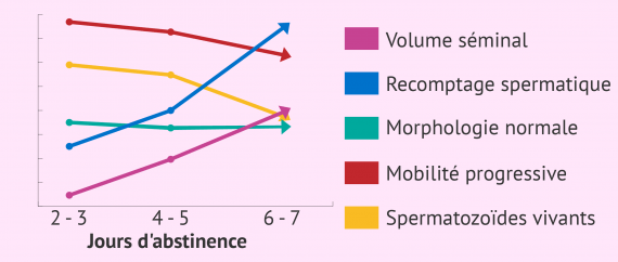 Changements provoqués par l'abstinence sexuelle sur la qualité du sperme