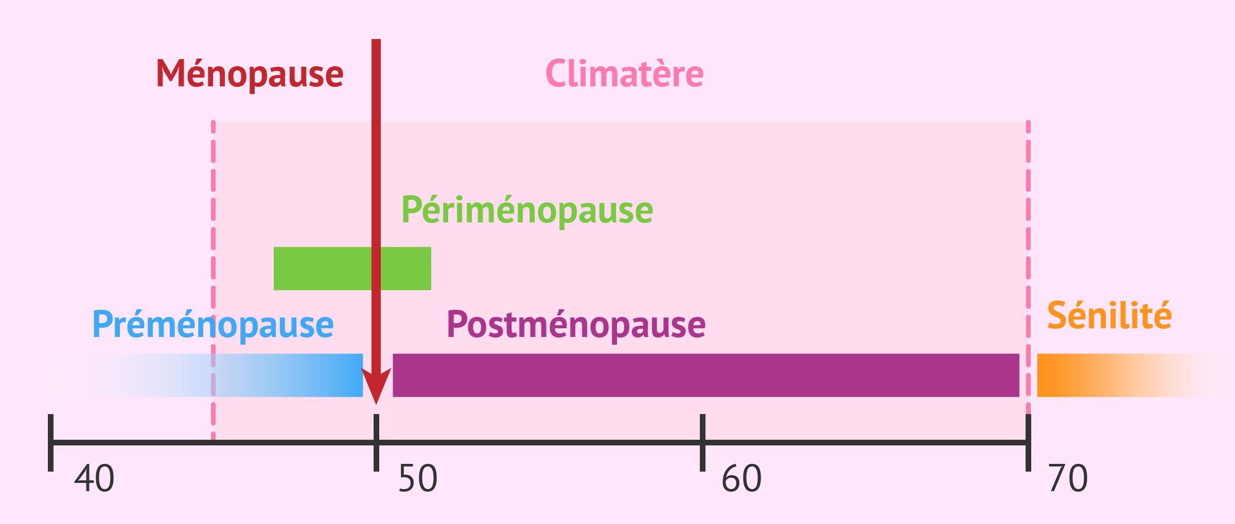 Quand et comment se produit la ménopause? - Symptômes et traitement