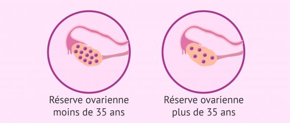 Reserve ovarienne et age de la femme