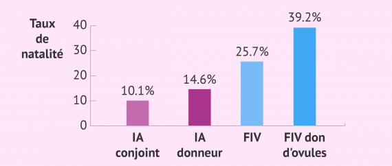 Imagen: taux de réussite moyens des traitements de procréation médicalement installée