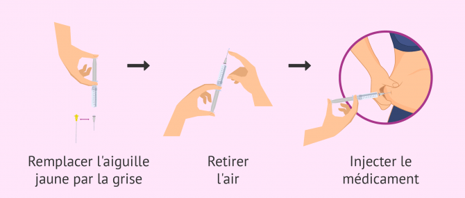 Imagen: Comment s'injecter le Cetrotide?
