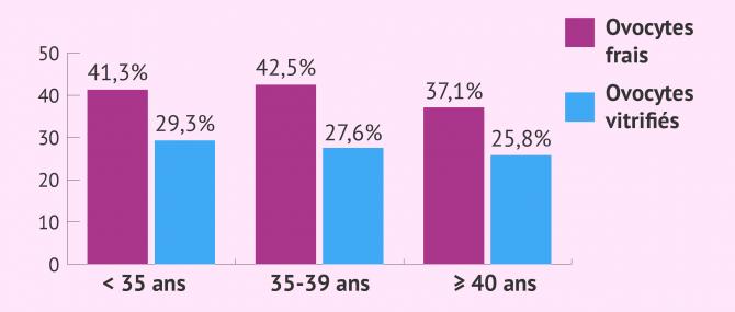Imagen: taux de reussite fivdo frais ou vitrifies